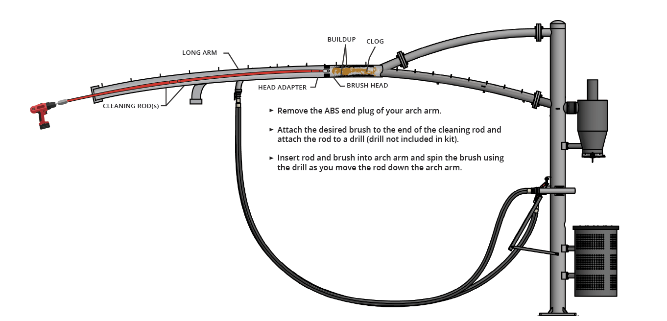 Vacuum Arch/Arm Cleaning Kit